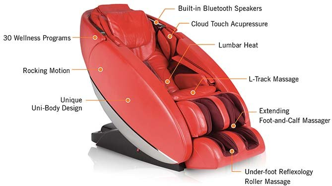 Different Types of Massage Chairs HumanTouch Novo Therapeutic Technologies - Chair Institute