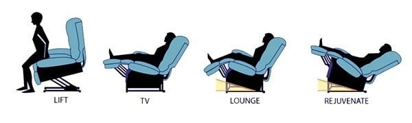 Illustration on the 4 different types of recline positions